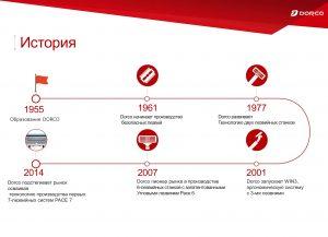 DORCO официальный дистрибьютер в России mirbritv.ru